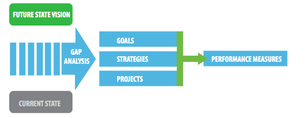 Graphic image that shows different steps of the Strategic Plan